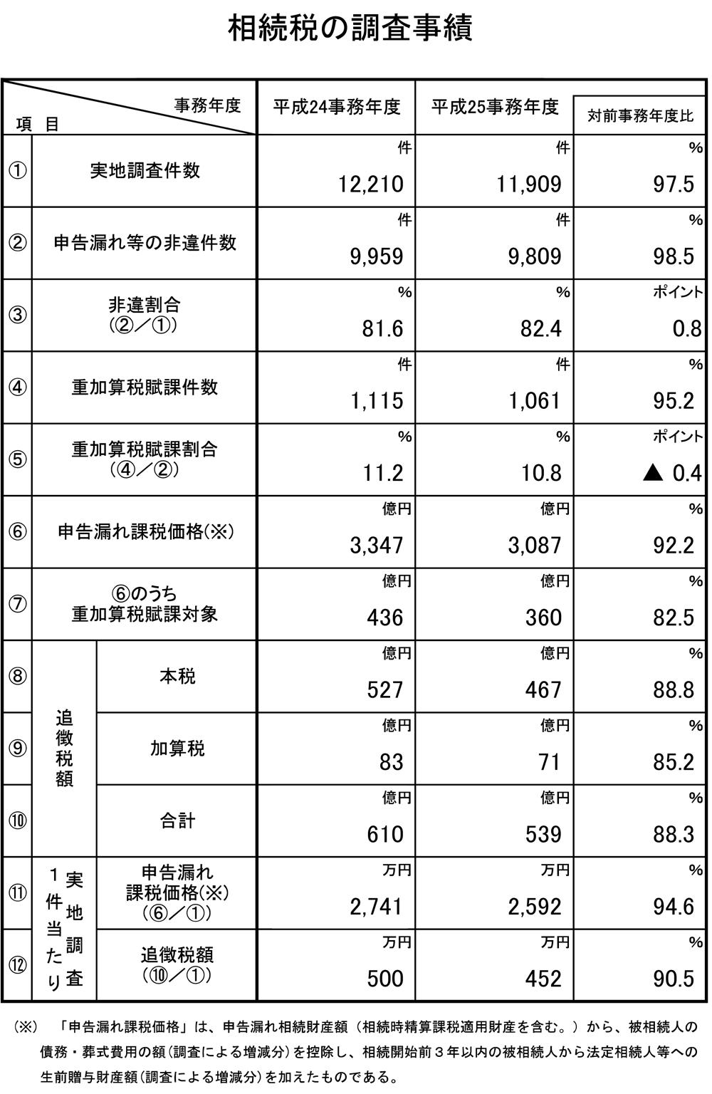 相続税の調査事績