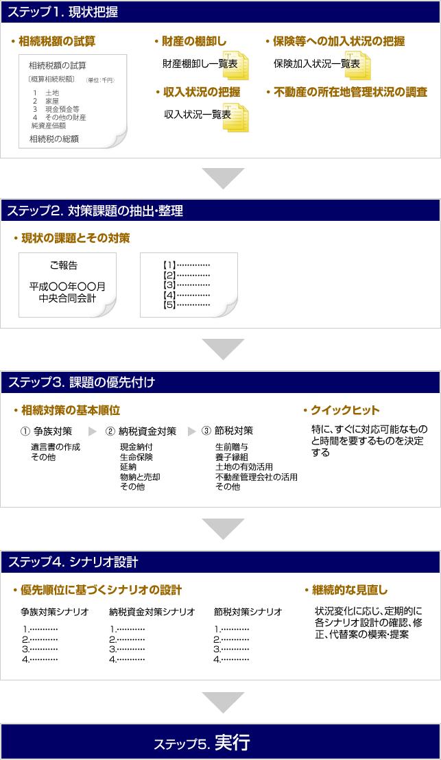 相続対策5つの実行ステップ
